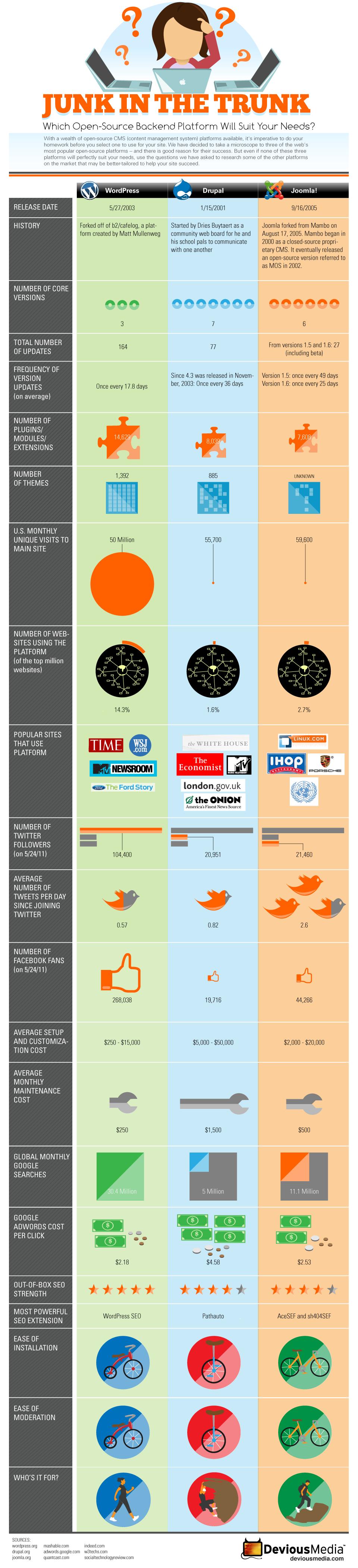 Сравнение Drupal vs Wordpress vs Joomla