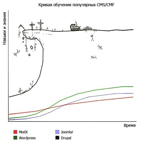 Кривая изучения популярных CMS