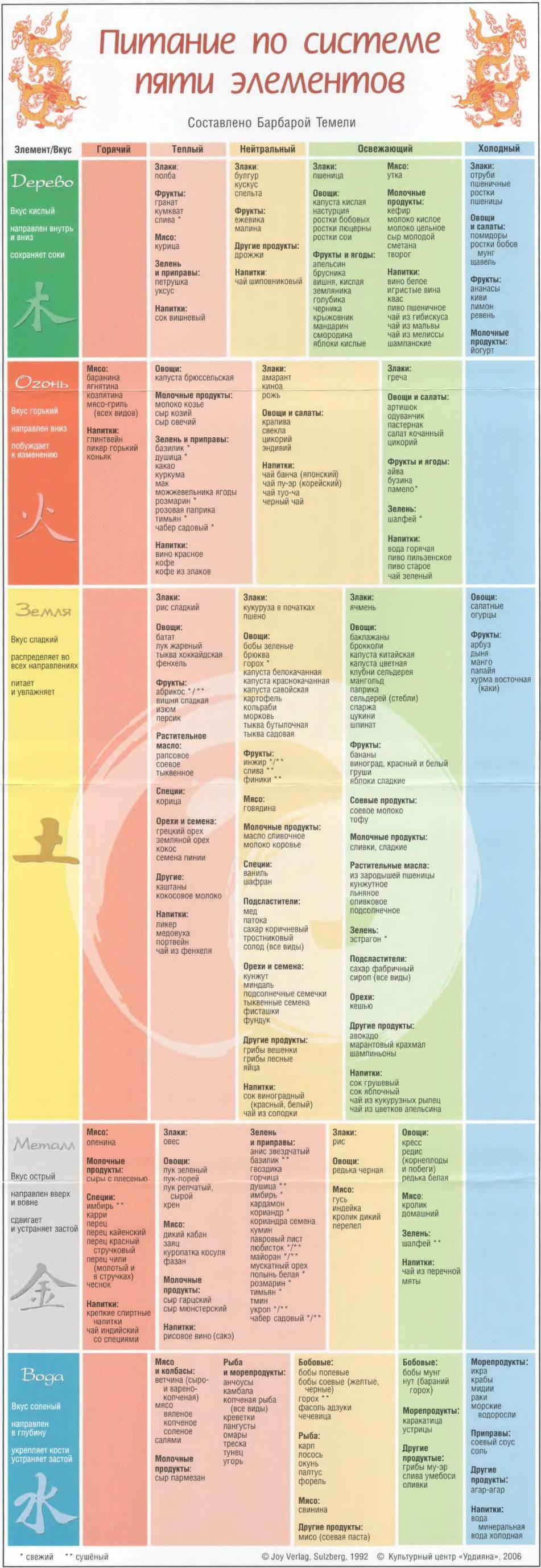 Питание по системе пяти элементов - вкладыш